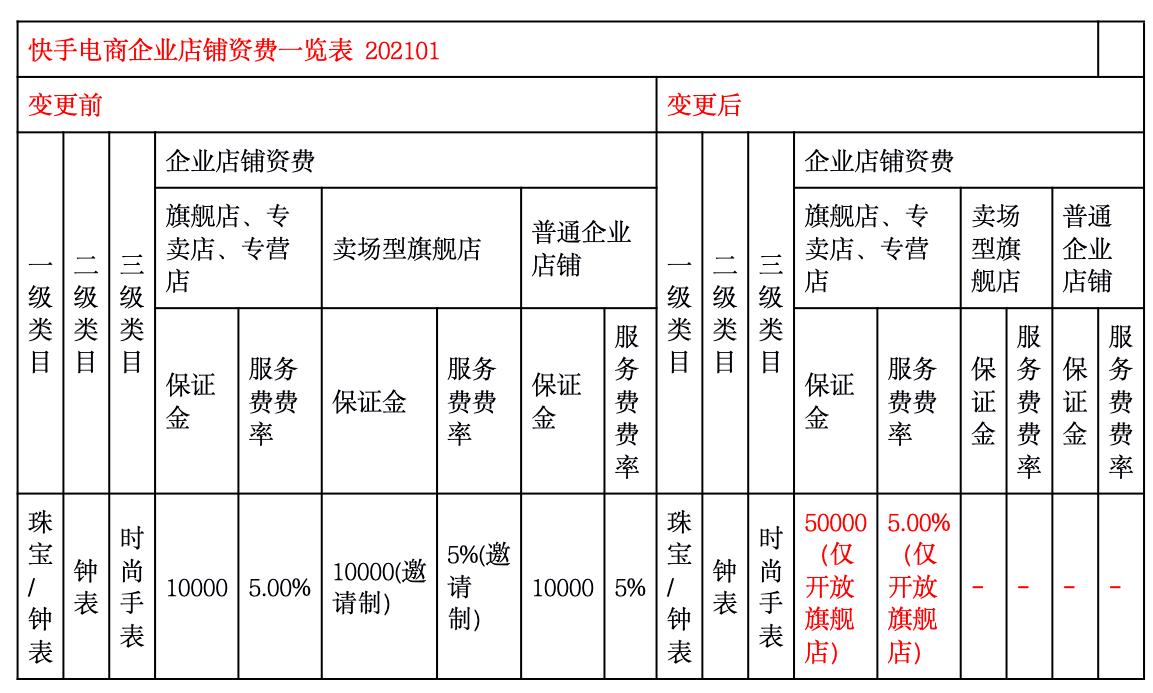 快手电商企业店铺资费一览表202101更新.png