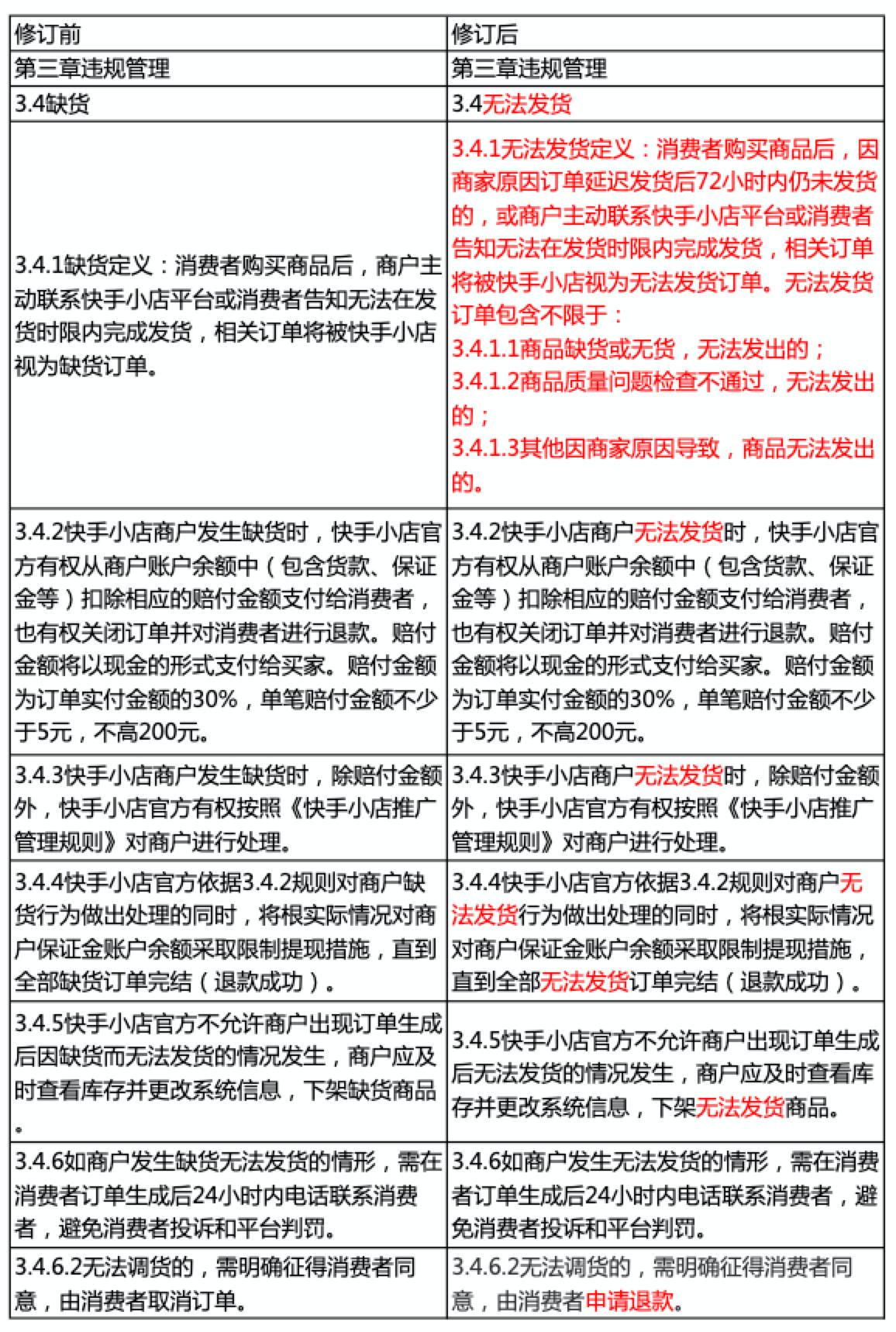《快手小店发货管理规则》修订公告