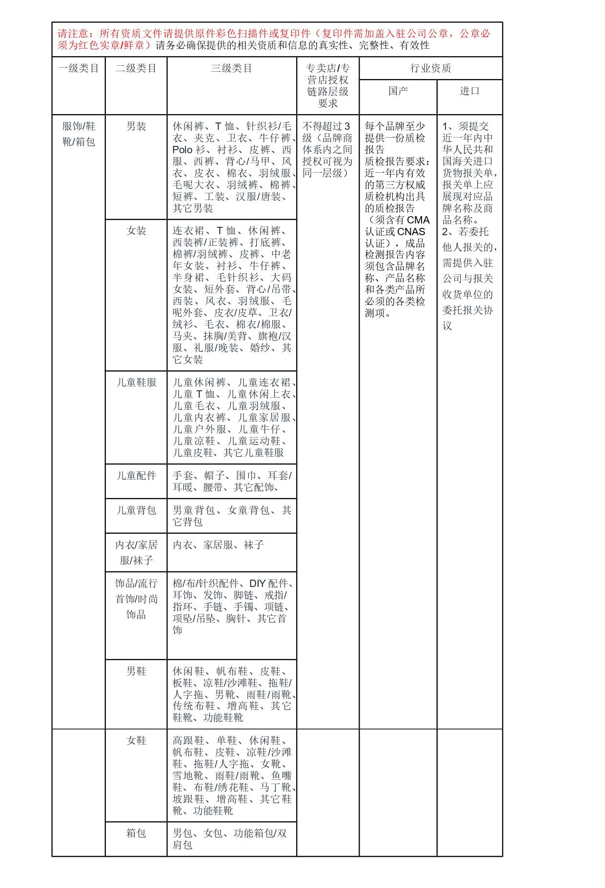 服饰_鞋靴_箱包资质要求_page-0001.jpg改.jpg